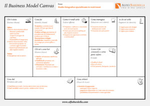 esempio business model canvas compilato italiano