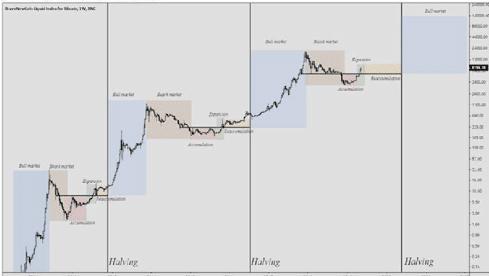 grafico halving bitcoin